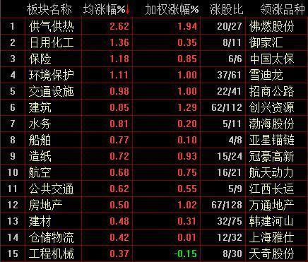 沪指冲高回落微涨0.09% 雄安新区概念股活跃