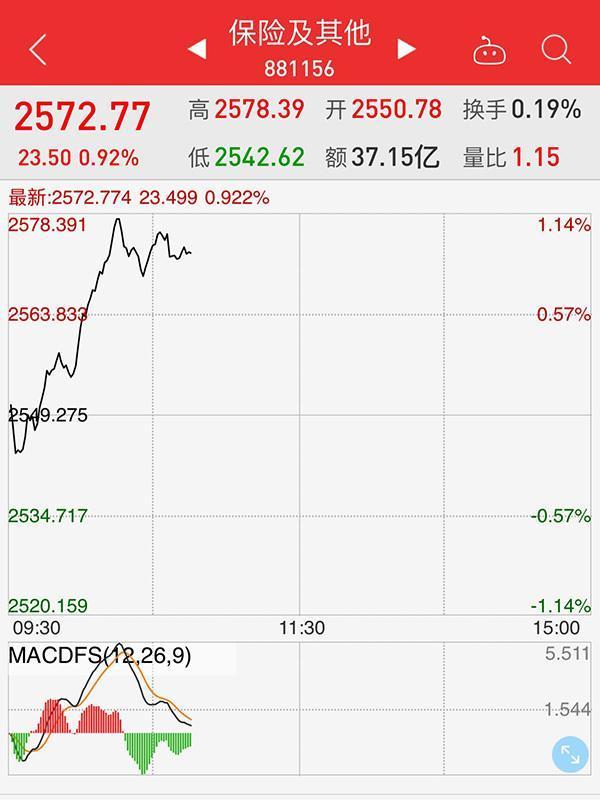 保险股盘中集体拉升,中国太保、中国平安涨幅一度超2%